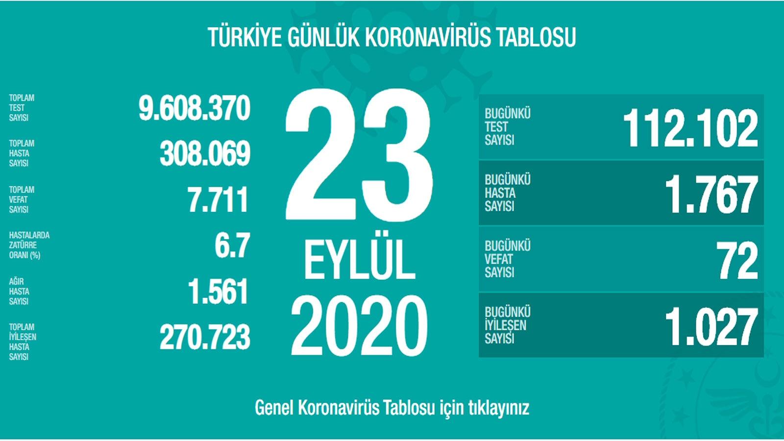 Son dakika haberi: Sağlık Bakanlığı, 23 Eylül korona tablosu ve vaka sayısını açıkladı!